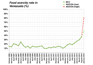 Food_scarcity_in_Venezuela_graph